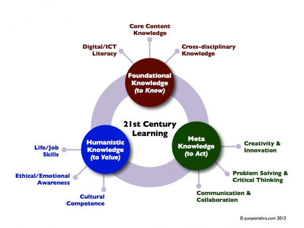 21stcenturylearning-synthesis1