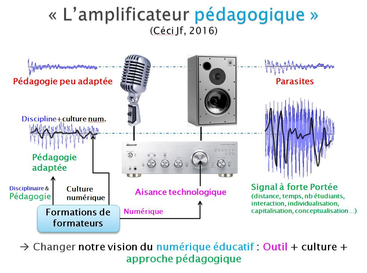 amplificateurpedagogique